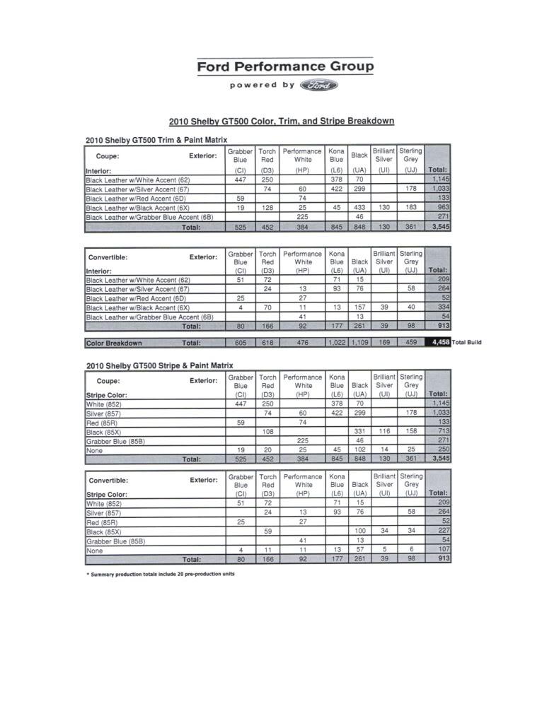 2010 gt500 production numbers? | SVTPerformance com