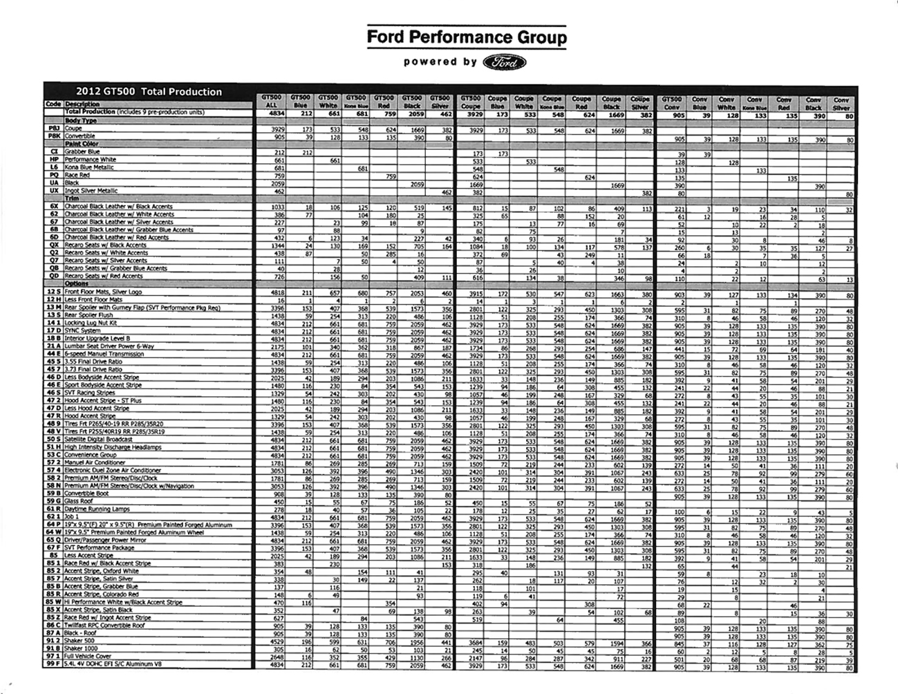 2012GT500ProductionTotals1.jpg