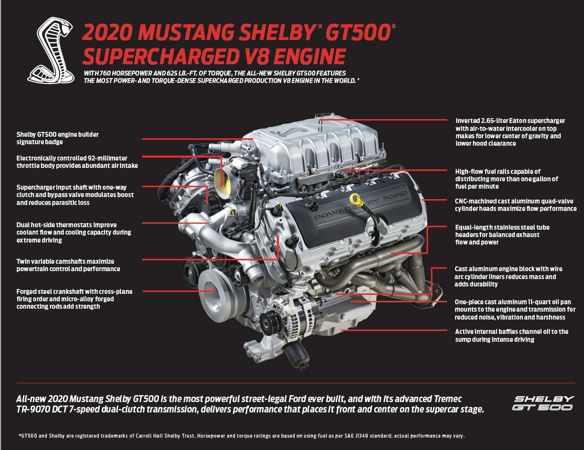 2020 GT500 Infographic.png