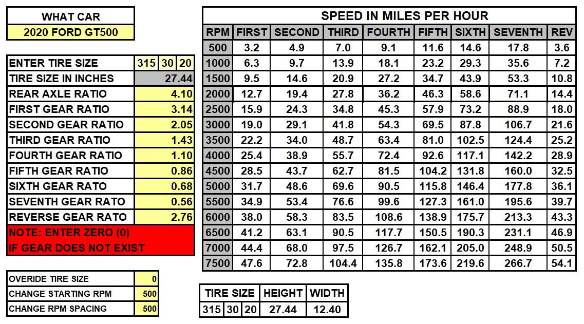 2020 GT500 Speed Chart 4.10.jpg
