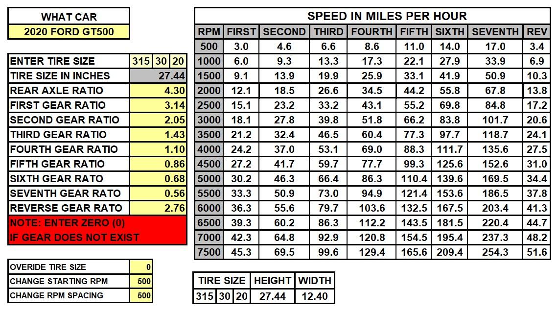 2020 GT500 Speed Chart 4.30.jpg