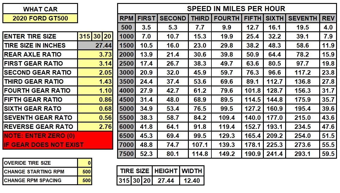 2020 GT500 Speed Chart.jpg