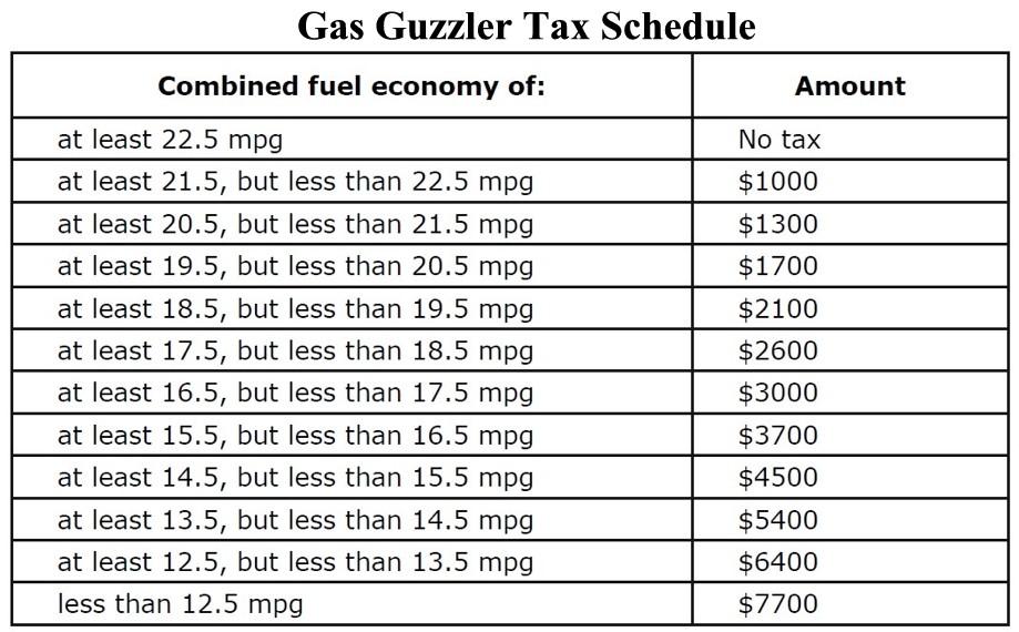 Gas Guzzler Tax Schedule.jpg