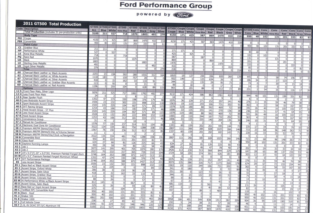 2011 Gt500 Production Numbers Svtperformance Com
