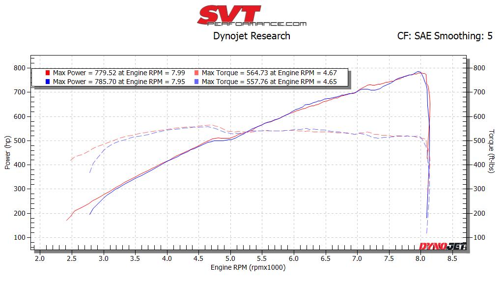 JLT vs JLT with 105 TB.png