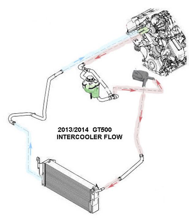 GT500 IC/HE Pump Comparison | Page 4 | SVTPerformance com