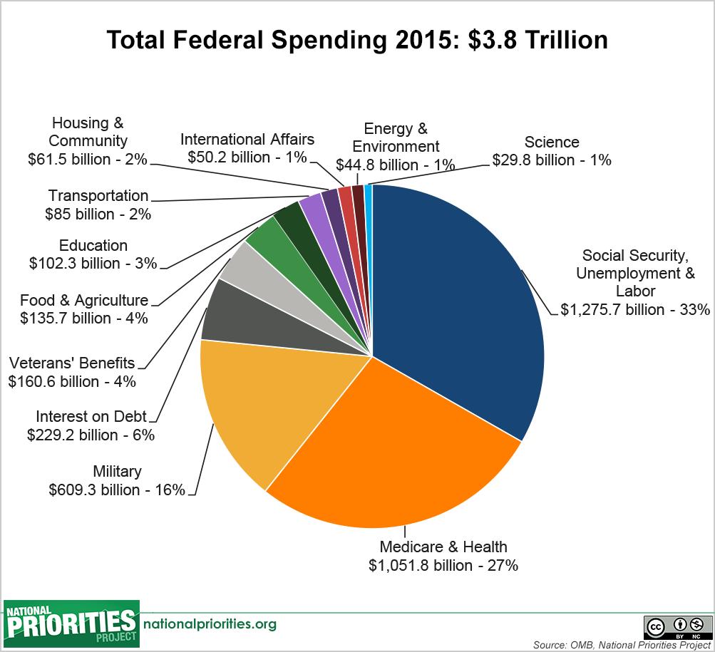 total_spending_pie%2C__2015_enacted.png
