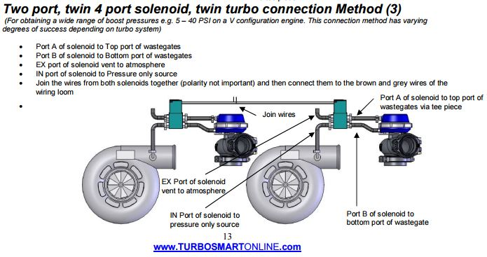 how is using twin 4 port valves different than a single one routed to both  gates supplied by the intake manifold or maf tube?