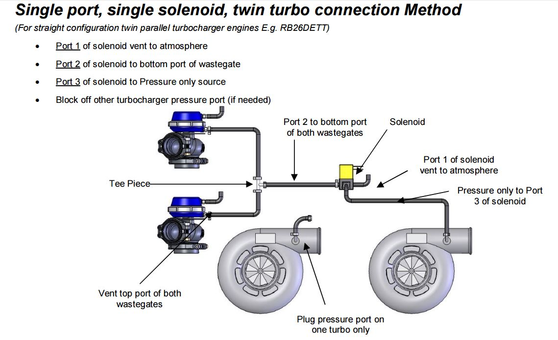 it says that for v configuration engines you should have two solenoids  to speed up control and reduce the amount of vacuum lines [for a twin turbo  twin