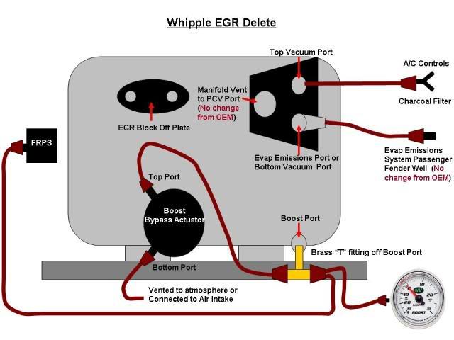 Vacuum Leak Post Whipple Install